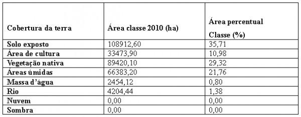 Quadro 5 Quantidade Percentual e Cobertura da Terra no Município de Aruanã no ano de 2010 600x234 Artigo: Análise Temporal das Áreas Úmidas no Município de Aruanã