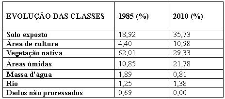 Quadro 6 Evolução das Classes Artigo: Análise Temporal das Áreas Úmidas no Município de Aruanã