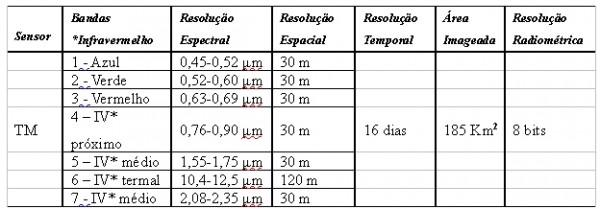 Tabela 1 Principais características do sensor TM do satélite Landsat 5 600x209 Artigo: Análise Temporal das Áreas Úmidas no Município de Aruanã