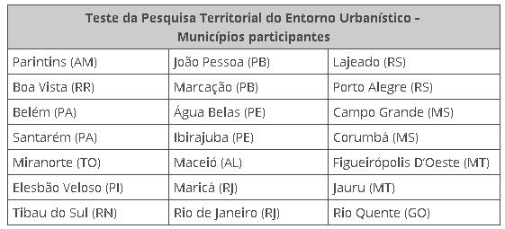 teste da pesquisa de entorno urbanistico IBGE inicia testes do Censo 2020 em 21 municípios do país