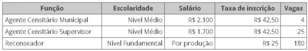 vagas no ibge 600x100 IBGE abre 209 vagas para recenseadores e agentes do Censo Experimental